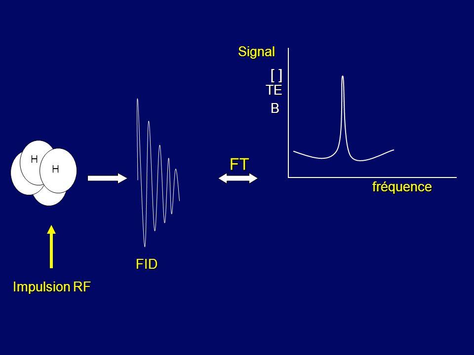 Signal [ ] TE FID B H FT H fréquence Impulsion RF